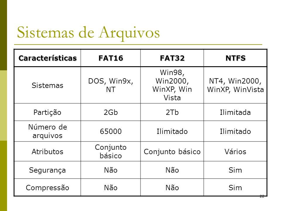 Sistemas de Arquivos Características FAT16 FAT32 NTFS Sistemas