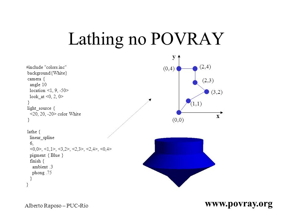 Lathing no POVRAY www.povray.org y x (2,4) (0,4) (2,3) (3,2) (1,1)