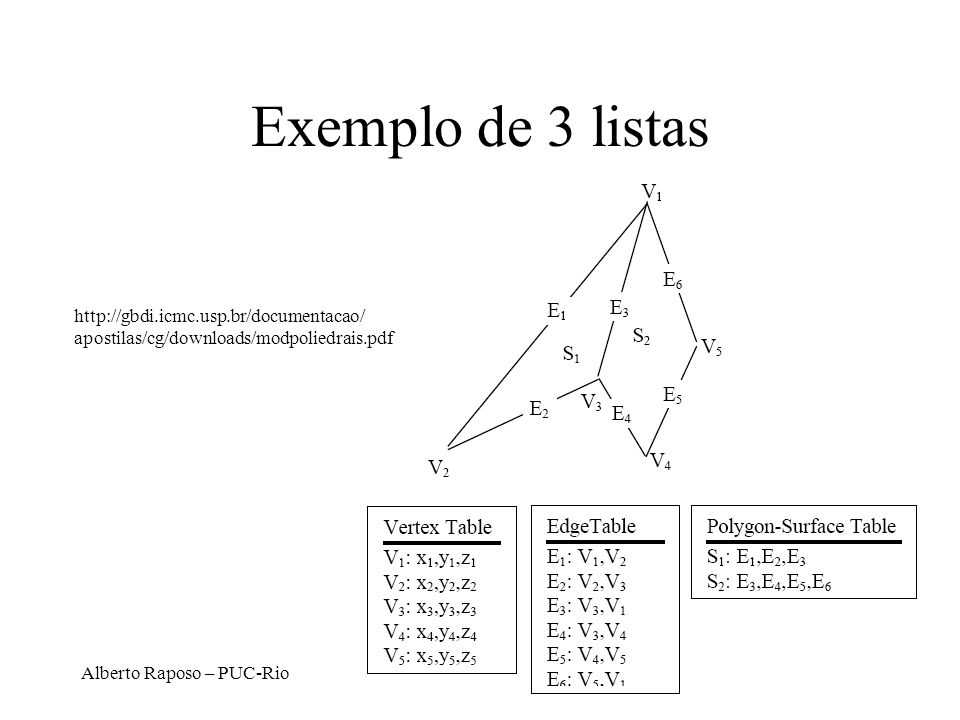 Exemplo de 3 listas http://gbdi.icmc.usp.br/documentacao/ apostilas/cg/downloads/modpoliedrais.pdf.