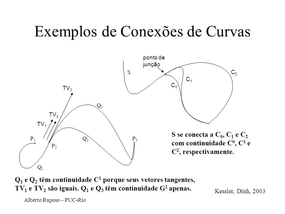 Exemplos de Conexões de Curvas