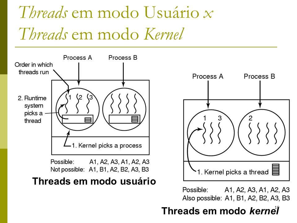 Threads em modo Usuário x Threads em modo Kernel