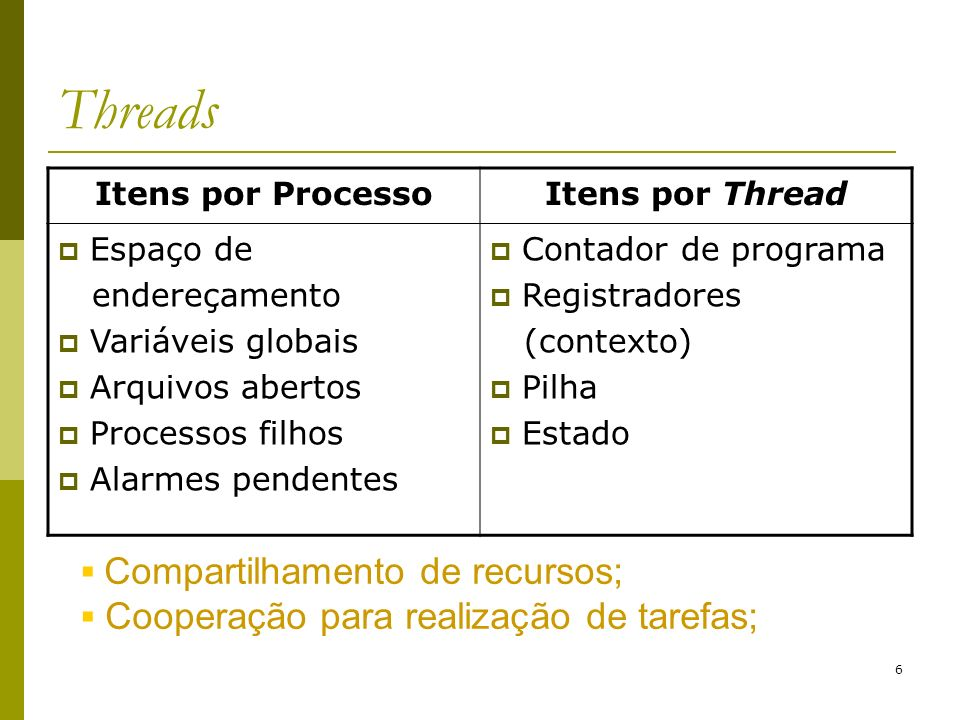 Threads Compartilhamento de recursos;