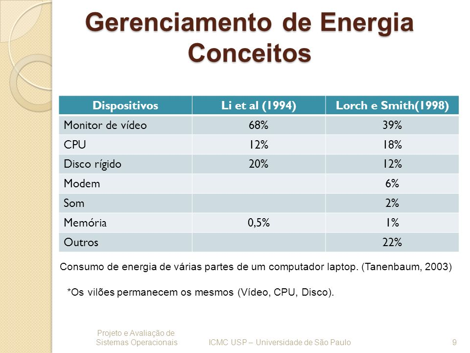 Gerenciamento de Energia Conceitos