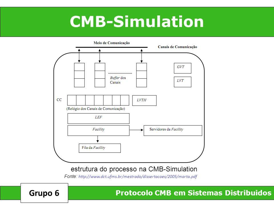 CMB-Simulation Grupo 6 estrutura do processo na CMB-Simulation