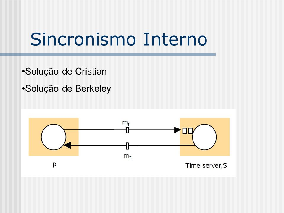 Sincronismo Interno Solução de Cristian Solução de Berkeley