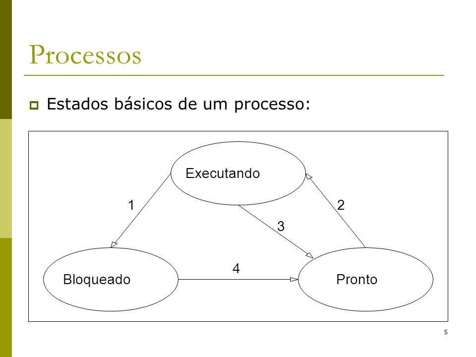 Processos Estados básicos de um processo: Executando 1 2 3 4 Bloqueado