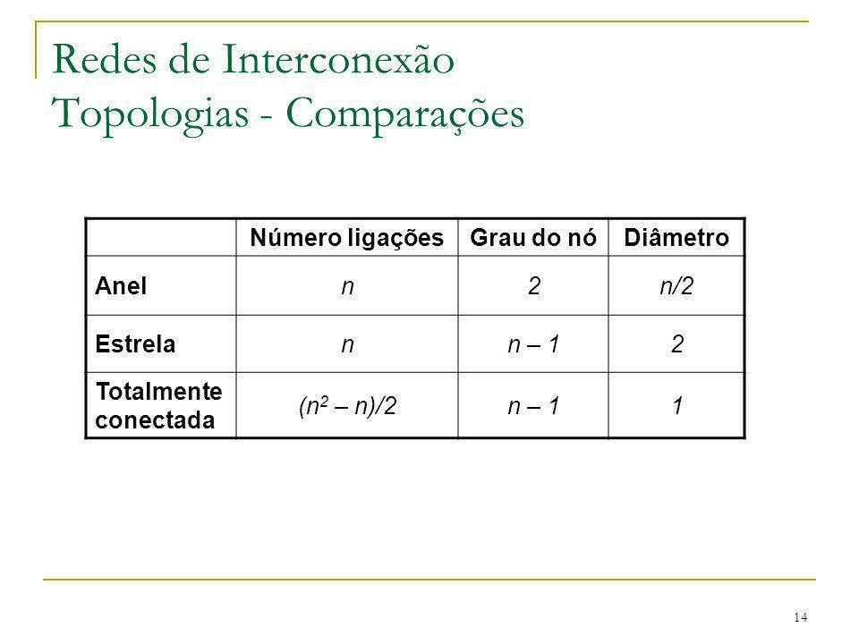 Redes de Interconexão Topologias - Comparações