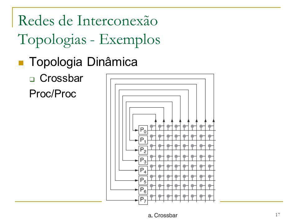 Redes de Interconexão Topologias - Exemplos