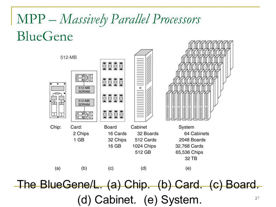 MPP – Massively Parallel Processors BlueGene