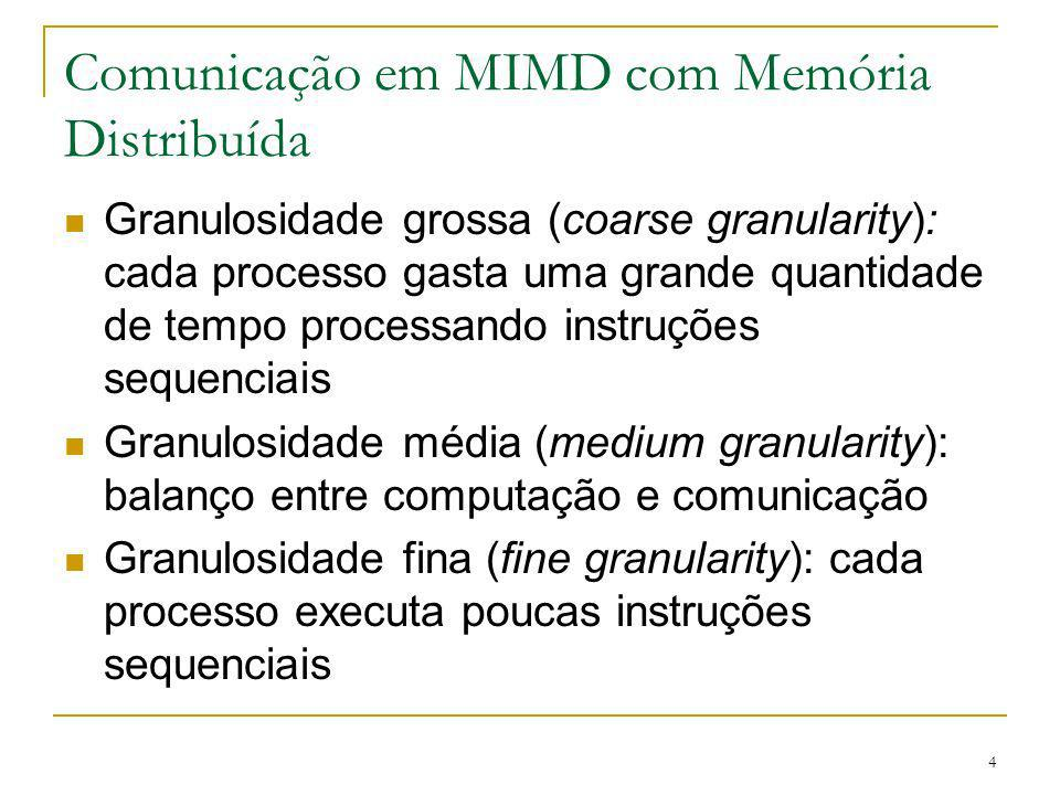 Comunicação em MIMD com Memória Distribuída