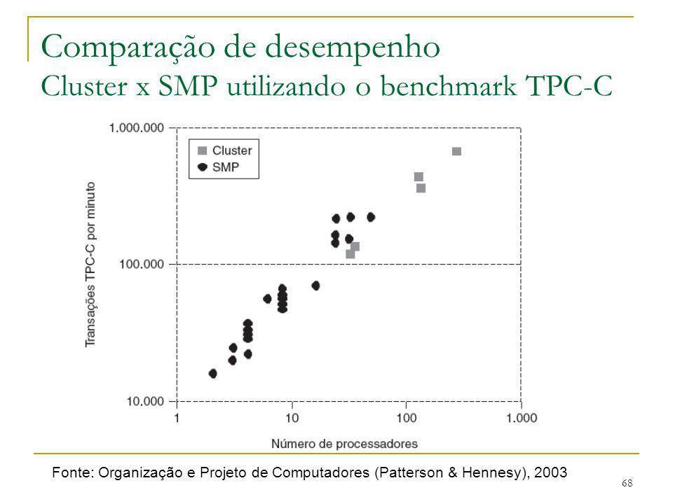 Comparação de desempenho Cluster x SMP utilizando o benchmark TPC-C