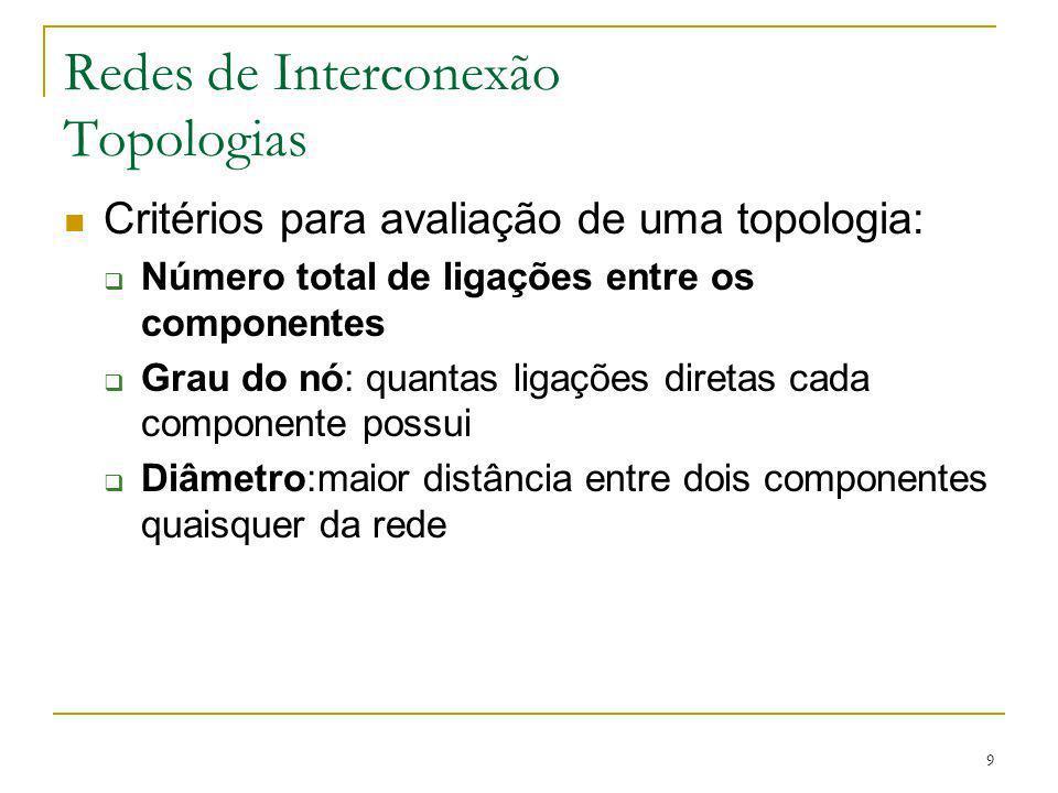 Redes de Interconexão Topologias