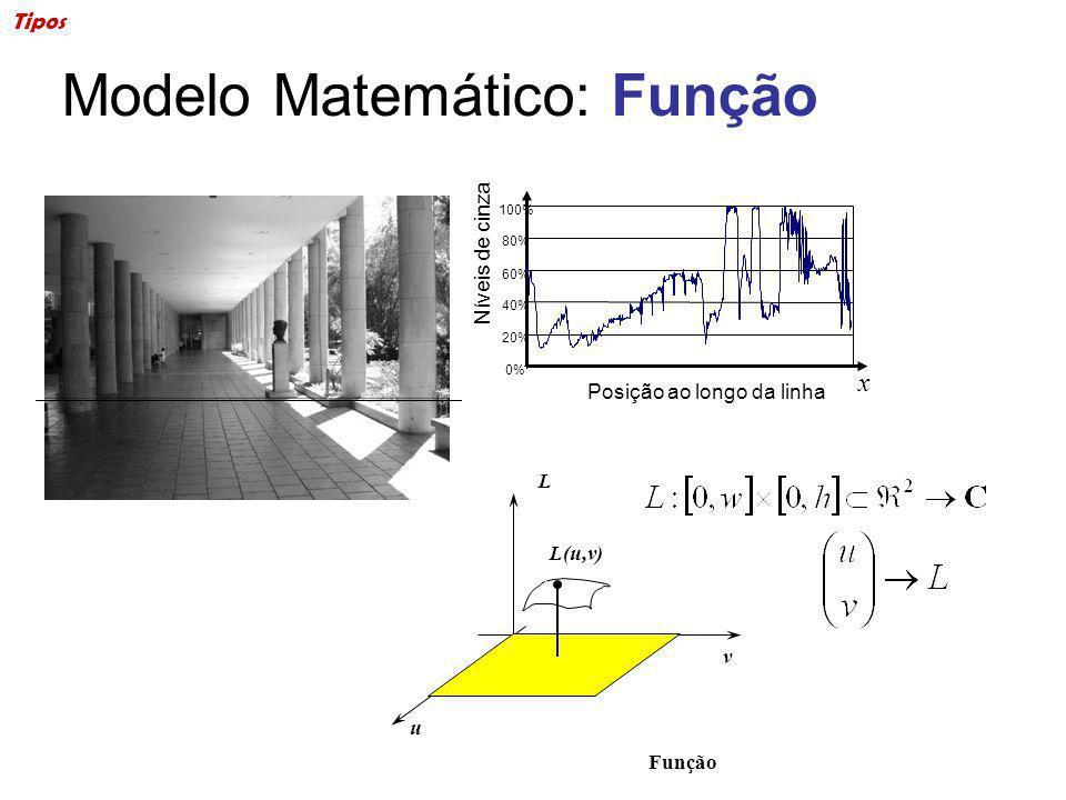 Modelo Matemático: Função