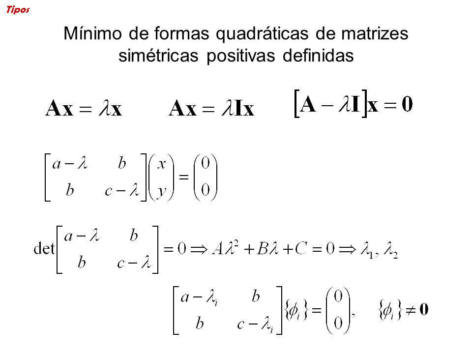 Tipos Mínimo de formas quadráticas de matrizes simétricas positivas definidas