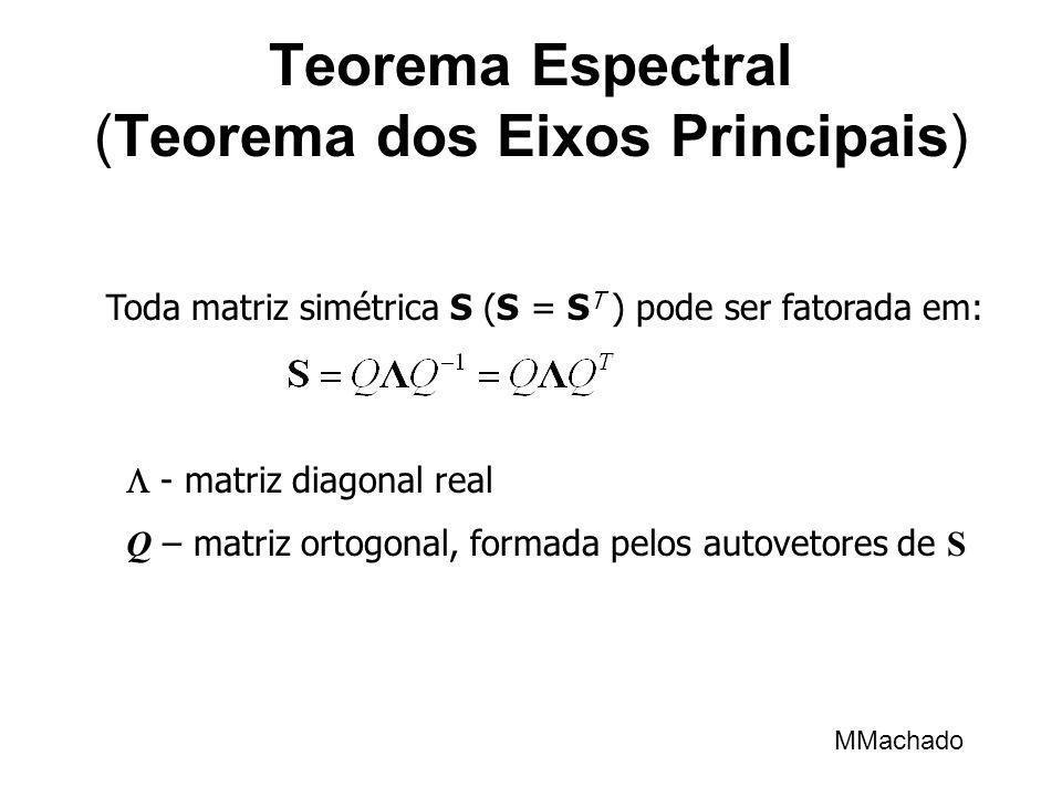 Teorema Espectral (Teorema dos Eixos Principais)