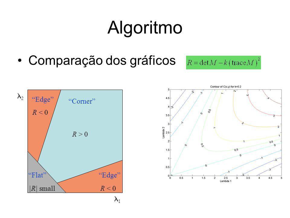 Algoritmo Comparação dos gráficos 2 Edge Corner R < 0 R > 0