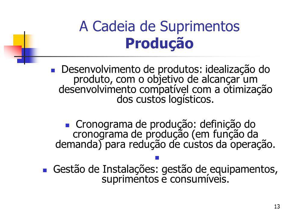 A Cadeia de Suprimentos Produção