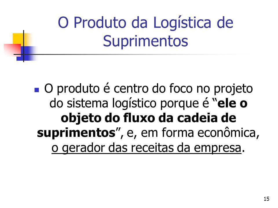 O Produto da Logística de Suprimentos