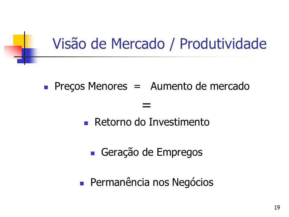 Visão de Mercado / Produtividade