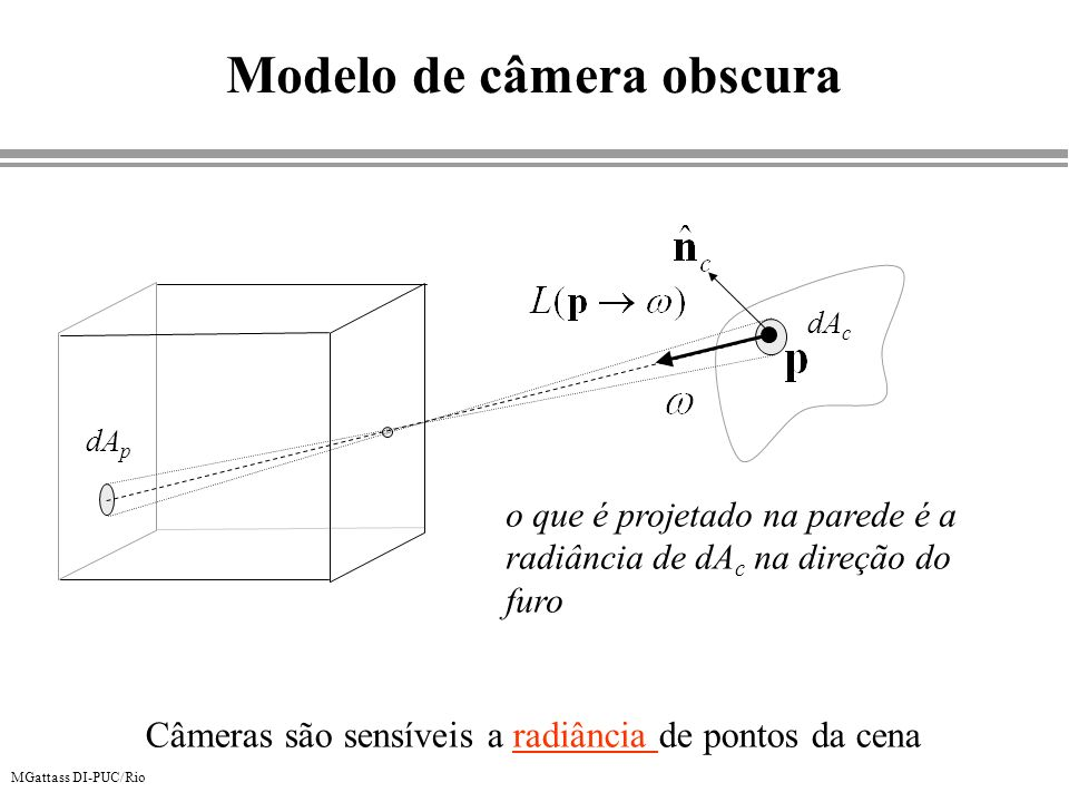 Modelo de câmera obscura