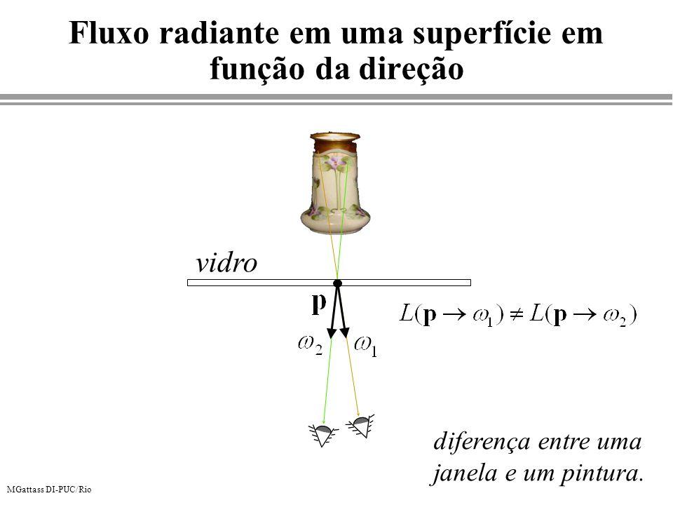 Fluxo radiante em uma superfície em função da direção