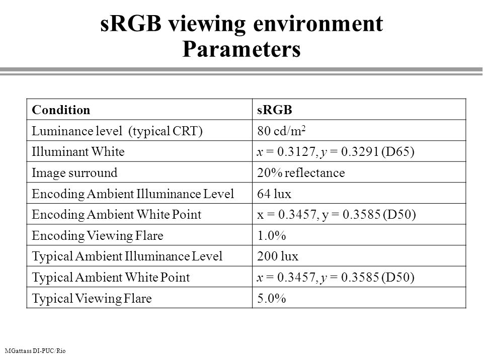sRGB viewing environment Parameters