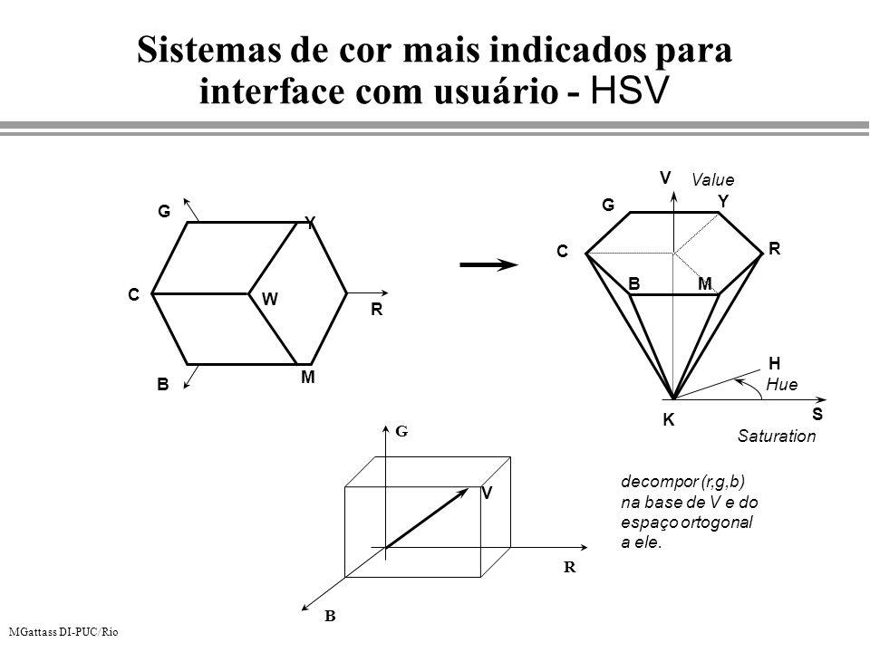 Sistemas de cor mais indicados para interface com usuário - HSV
