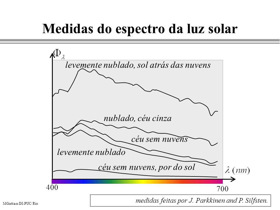 Medidas do espectro da luz solar