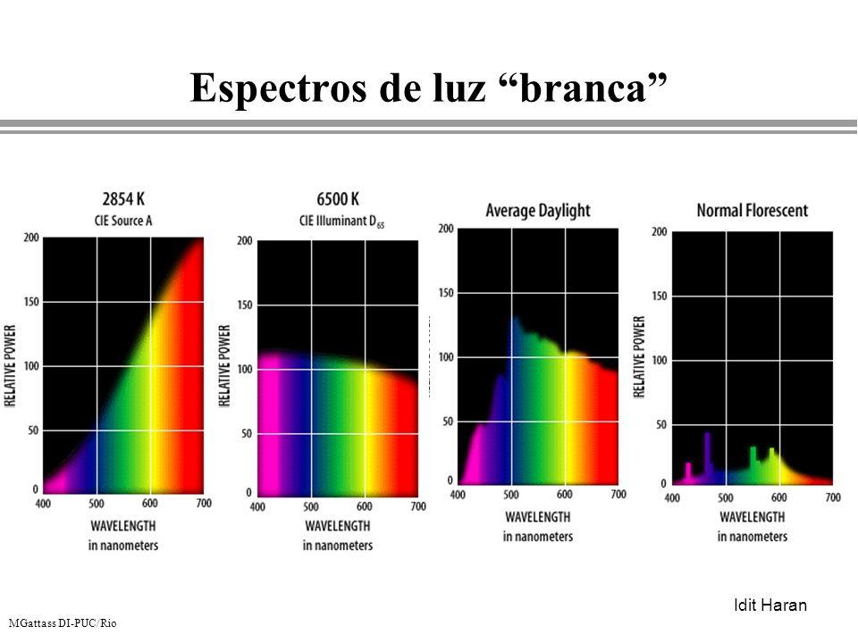 Espectros de luz branca