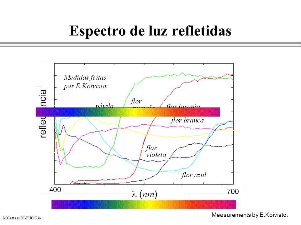 Espectro de luz refletidas