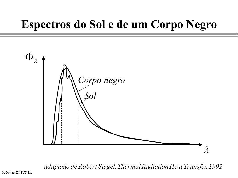 Espectros do Sol e de um Corpo Negro