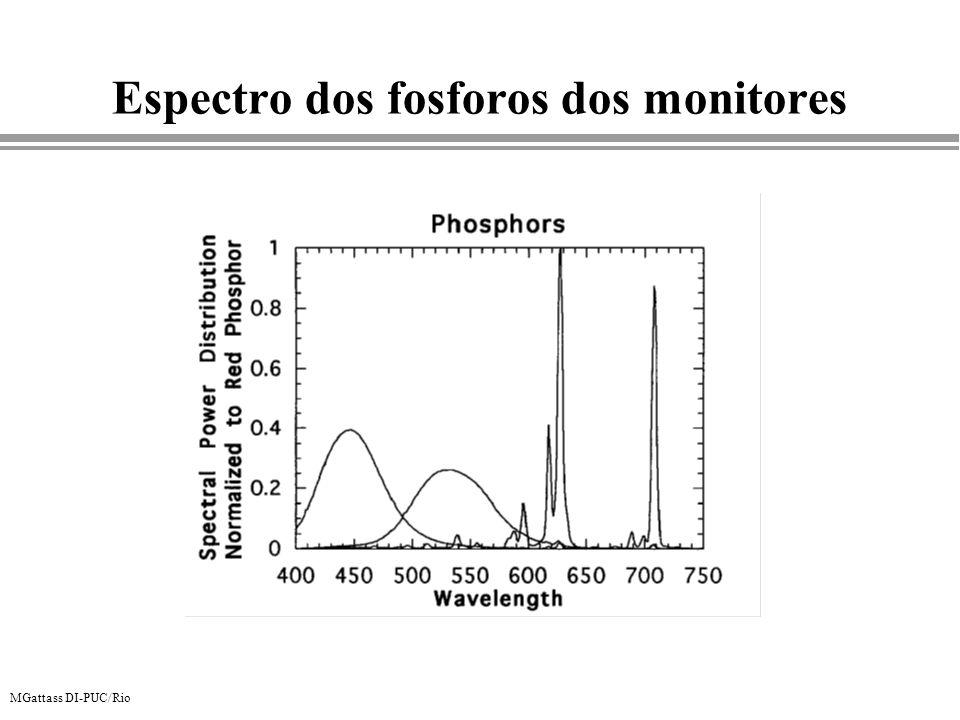 Espectro dos fosforos dos monitores