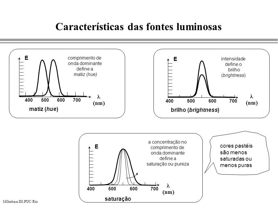 Características das fontes luminosas