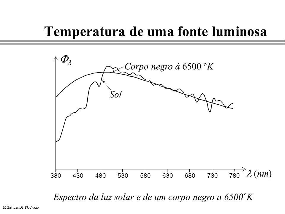 Temperatura de uma fonte luminosa