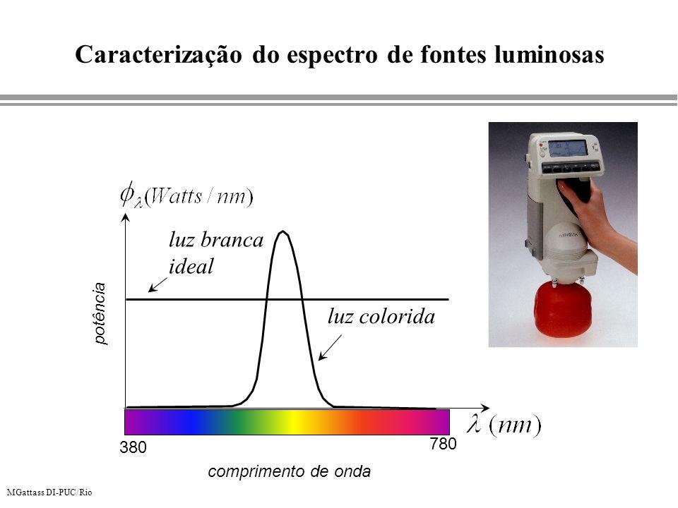 Caracterização do espectro de fontes luminosas