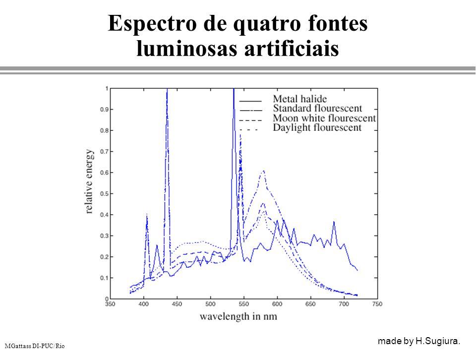 Espectro de quatro fontes luminosas artificiais