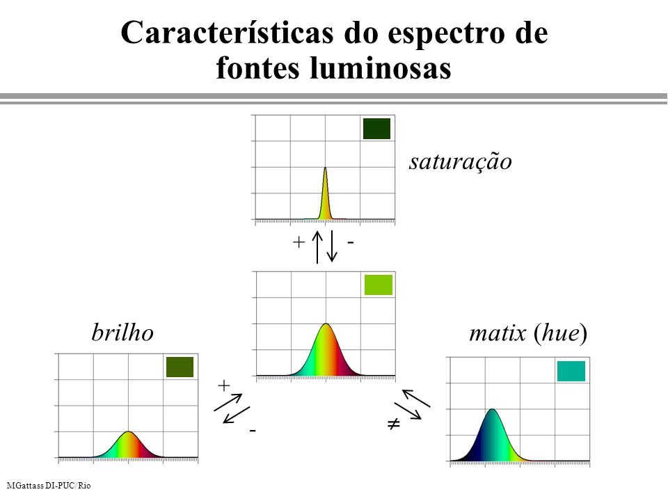 Características do espectro de fontes luminosas