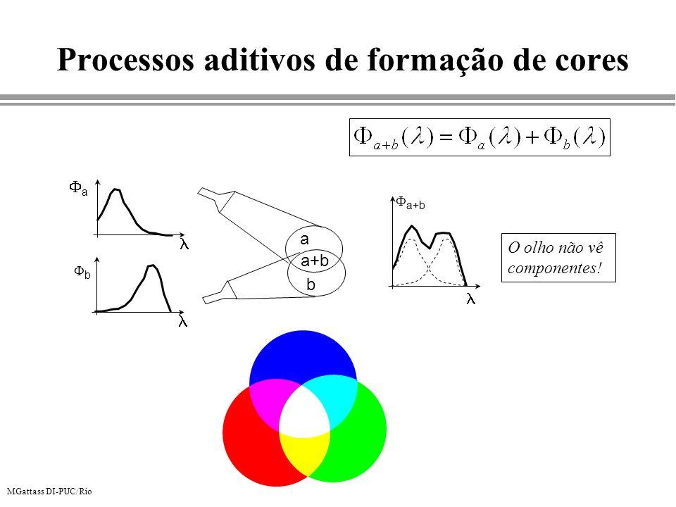 Processos aditivos de formação de cores