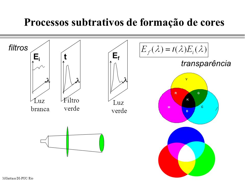 Processos subtrativos de formação de cores