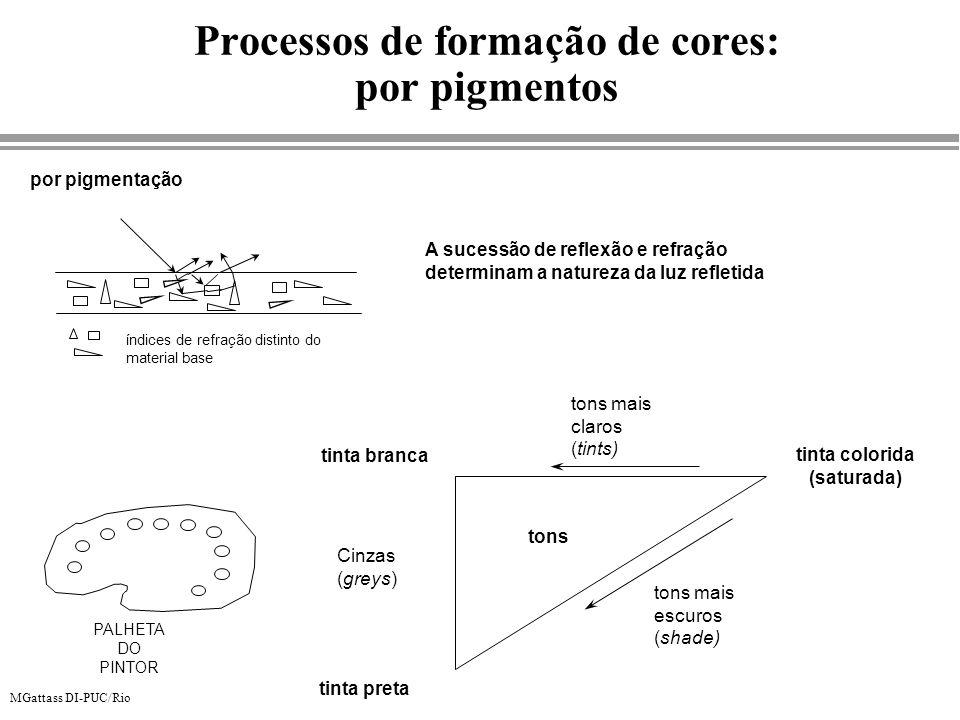 Processos de formação de cores: por pigmentos