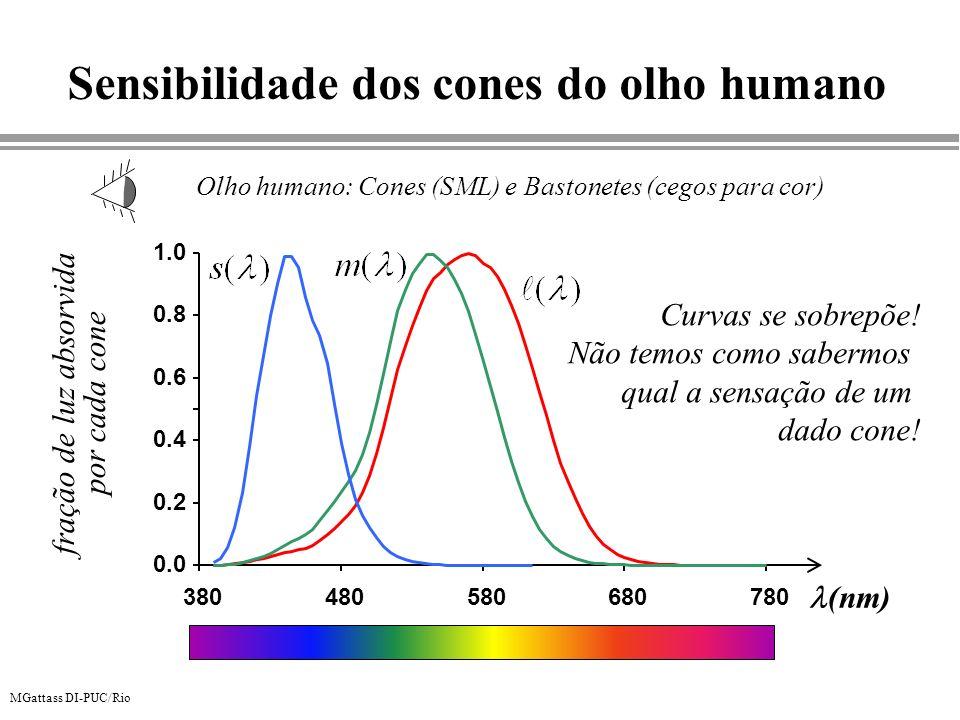 Sensibilidade dos cones do olho humano