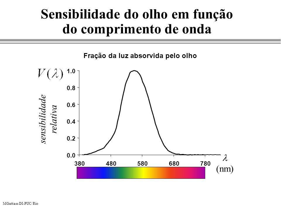Sensibilidade do olho em função do comprimento de onda