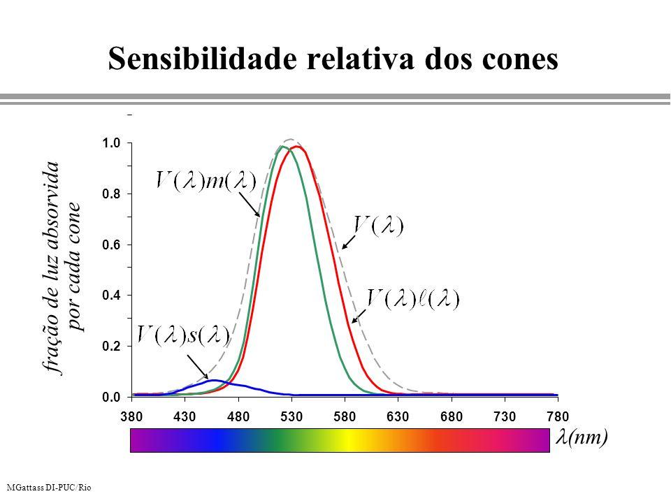 Sensibilidade relativa dos cones