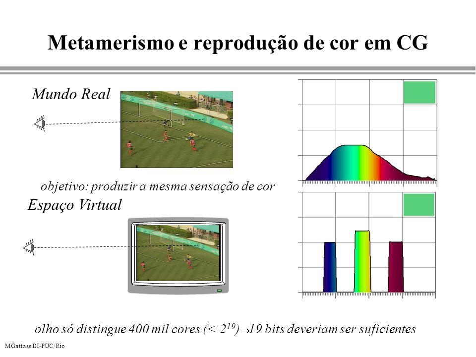 Metamerismo e reprodução de cor em CG