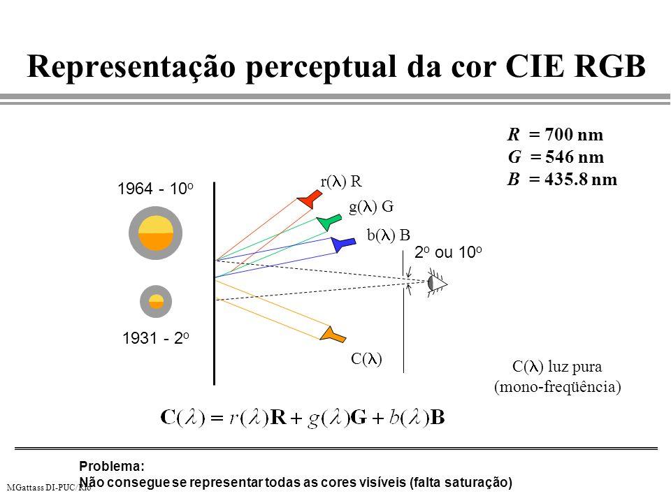 Representação perceptual da cor CIE RGB