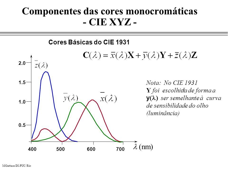 Componentes das cores monocromáticas - CIE XYZ -