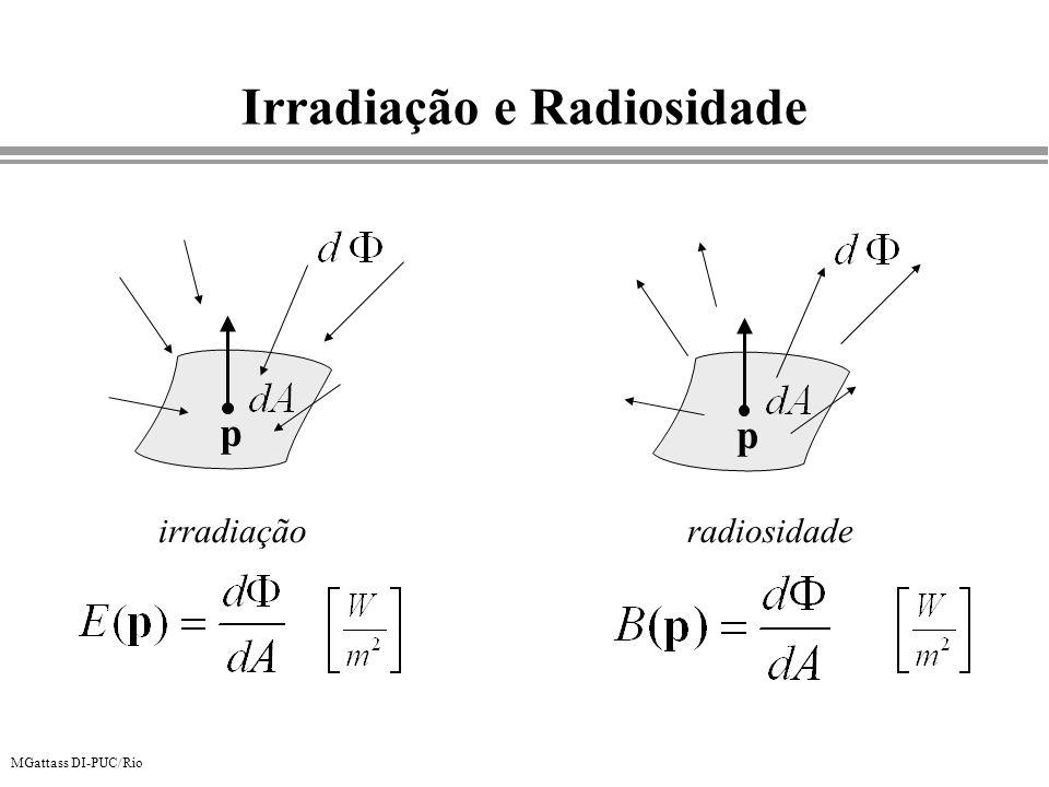 Irradiação e Radiosidade