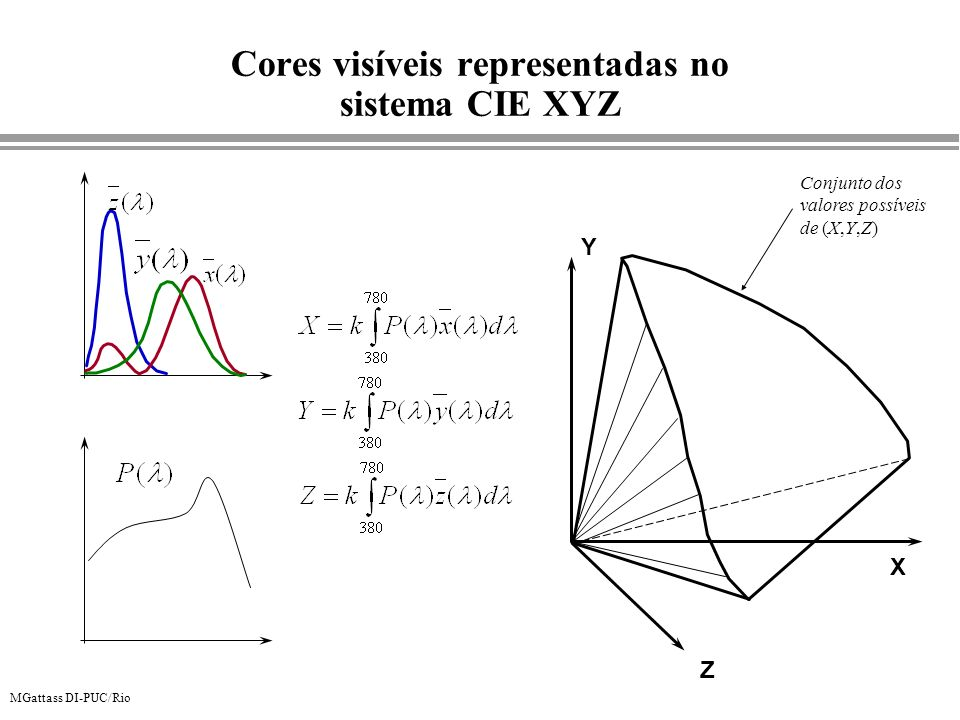 Cores visíveis representadas no sistema CIE XYZ