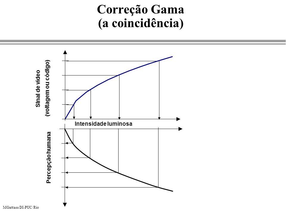 Correção Gama (a coincidência)