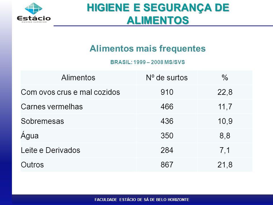 HIGIENE E SEGURANÇA DE ALIMENTOS Alimentos mais frequentes